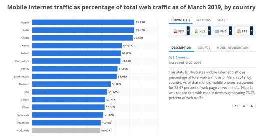 Mobile Internet Traffic