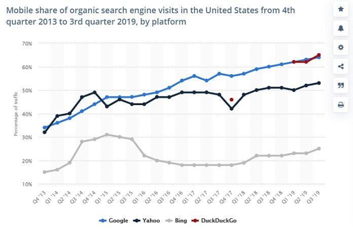 Mobile SEO statistics