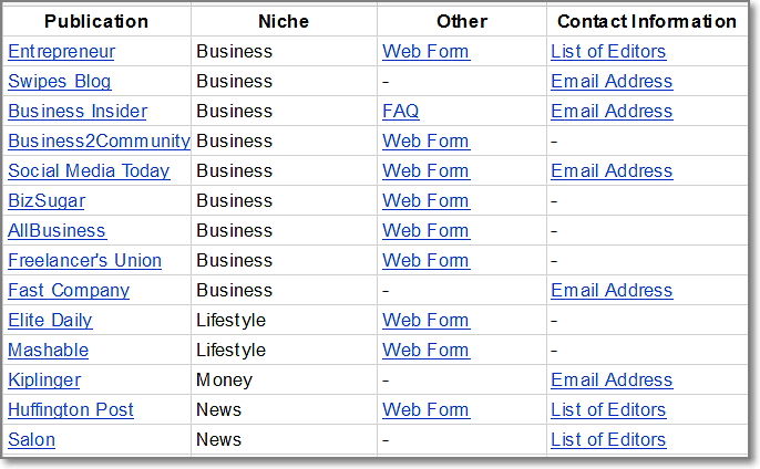 my personal list of TOP 30+ online publications that you can submit your content