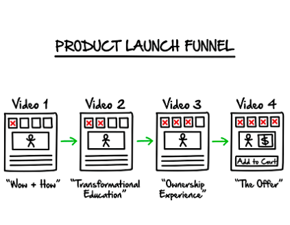 clickfunnels launch a product