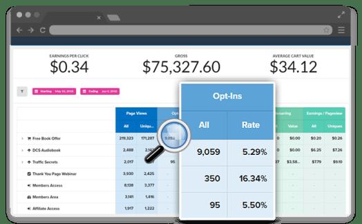 clickfunnels sales analytics
