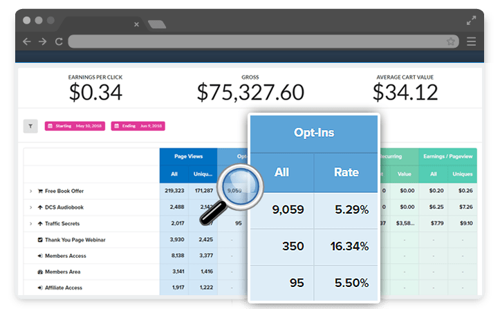 clickfunnels sales analytics