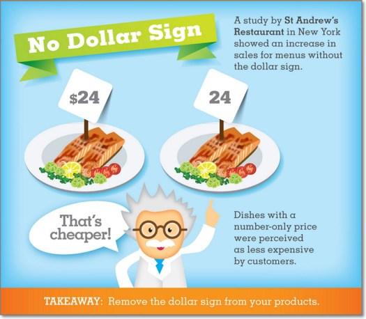 "A study made by Cornell University found that diners in upscale restaurants spent significantly less when menus contained the word ""dollars"" or the symbol ""$."""