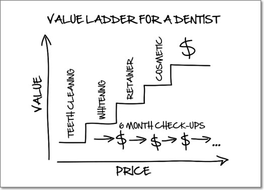 Dentist Value Ladder