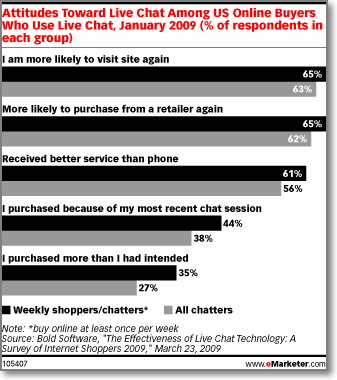63% of respondents who chatted said they were more likely to return to the site, and 62% reported being more likely to purchase from the site again. A further 38% of respondents said they had made their purchase due to the chat session itself.