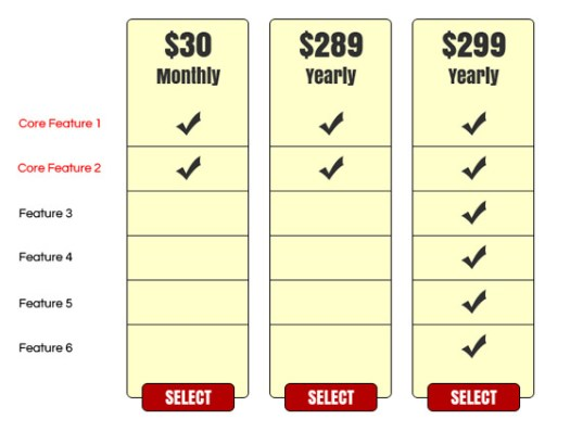 Unbounce Pricing Experiment - New Table