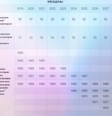 В каком году наступает предпенсионный возраст для женщины 1967 года рождения состав потребительская корзина 2021