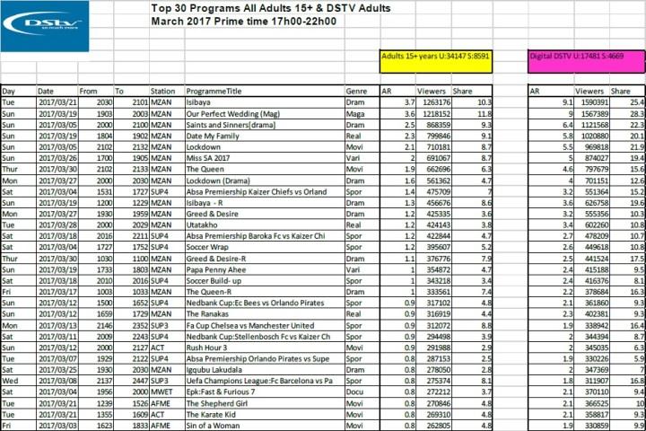 BRCSA TV Ratings March 2017 primetime DStv