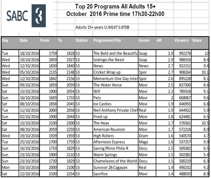 BRCSA TV Ratings October 2016 primetime SABC 3