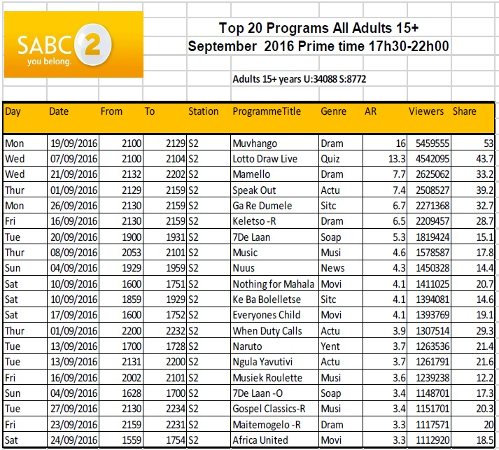 BRCSA TV Ratings September 2016 primetime SABC 2