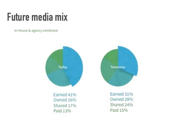 Future media mix