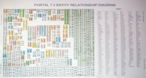 Relational Databases Are Not Designed To Handle Change | MarkLogic