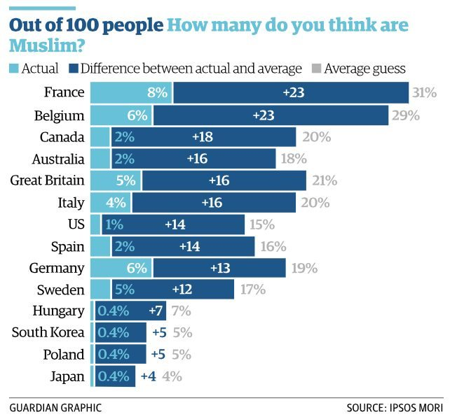 Guardian Ipsos Stats - Muslim