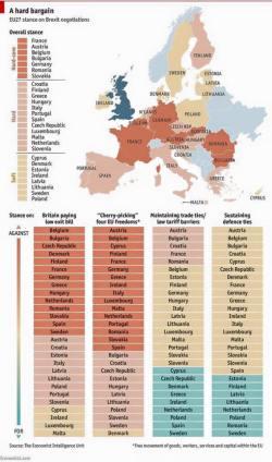 Economist Infographic - EU bargaining positions Brexit.jpg