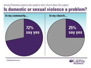 Lifeway - Preaching about domestic abuse survey 2 - Lifeway.jpg