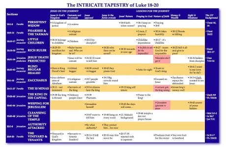 Lk 18-20 overview