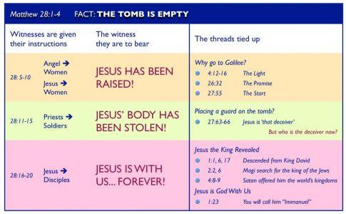 Matthew 28 overview
