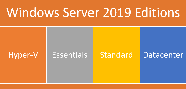 Windows Server 2019 Editions – What's new