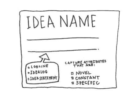 نتيجة بحث الصور عن Turn your idea into a successful project