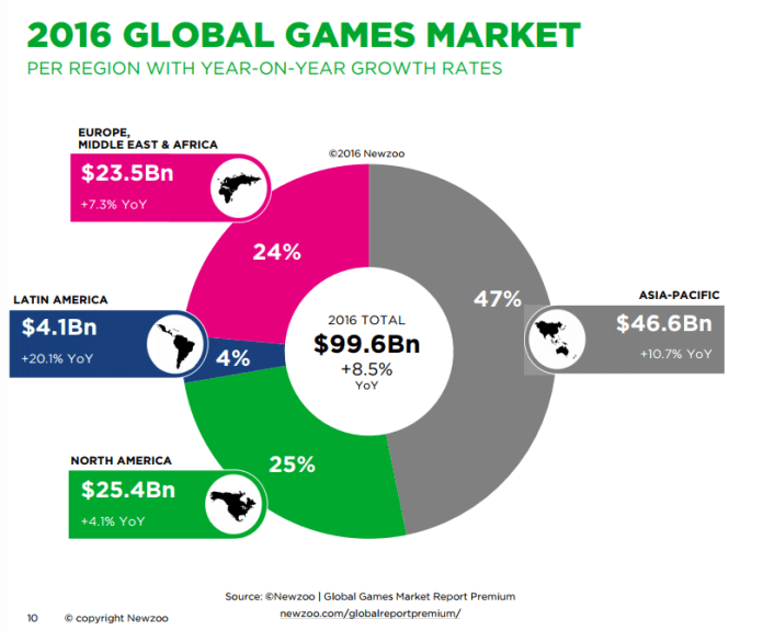 https://cdn2.hubspot.net/hubfs/700740/Reports/Newzoo_Free_2016_Global_Games_Market_Report.pdf
