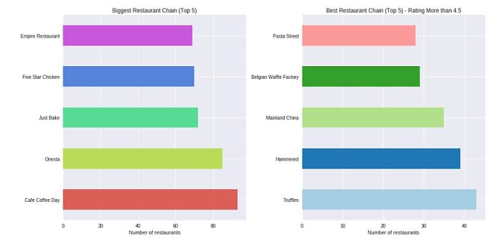 Exploratory Data Analysis Tutorial Analyzing Bangalore