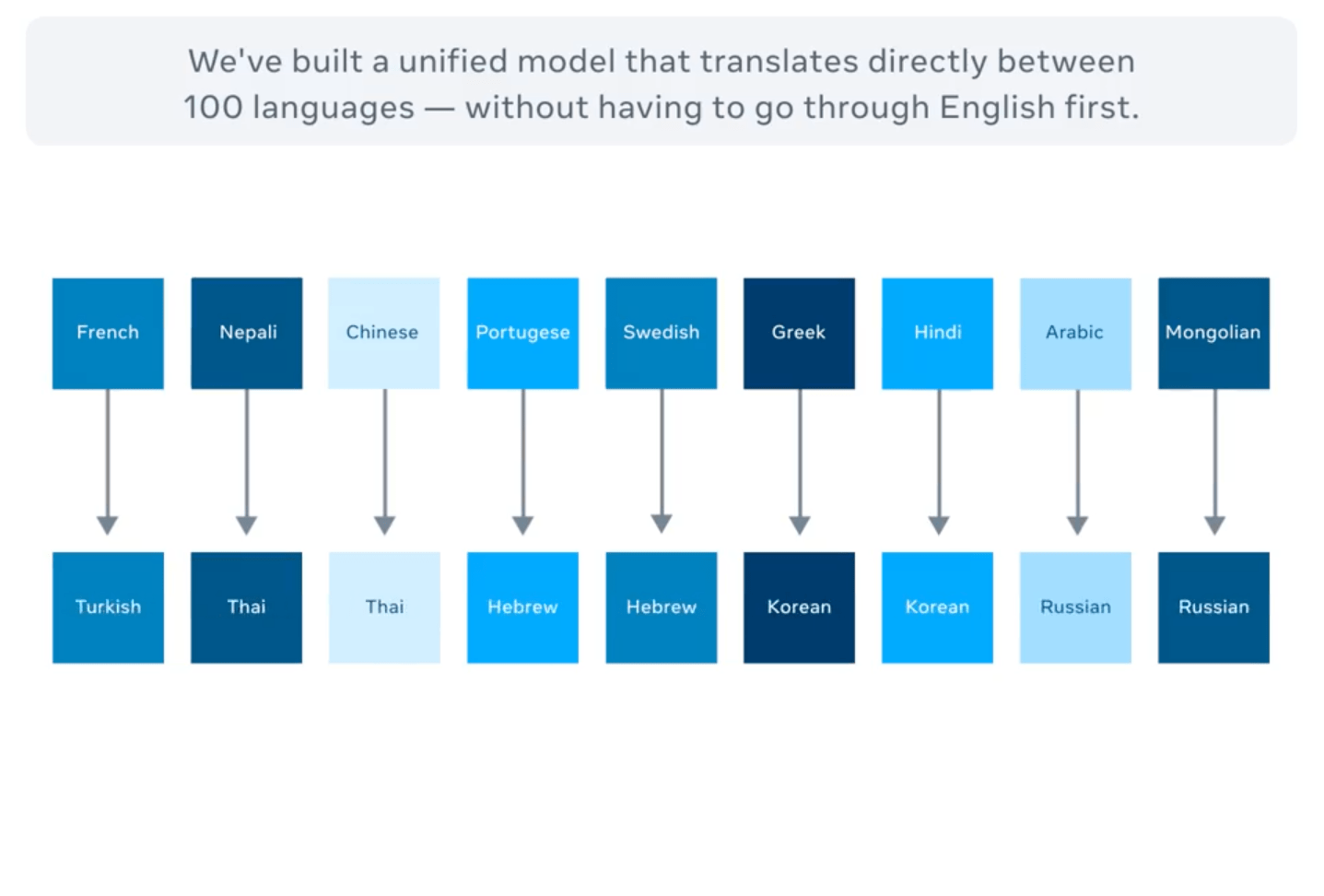 Facebook Unveils Multilingual Machine Learning Translator