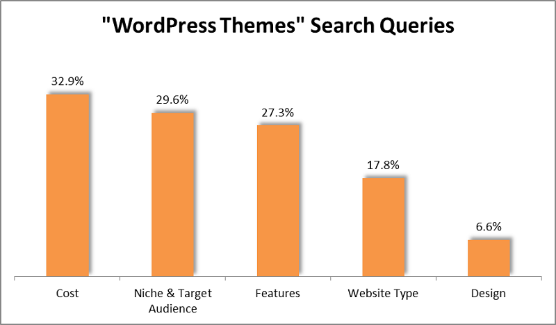 graph wordpress themes queries