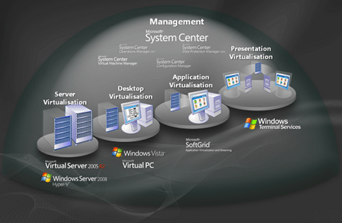 Microsoft view of virtualisation