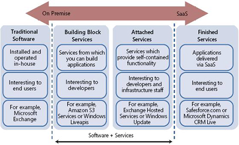 Software delivery continuum and software services taxonomy
