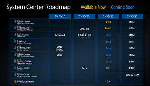System Center Roadmap 2011