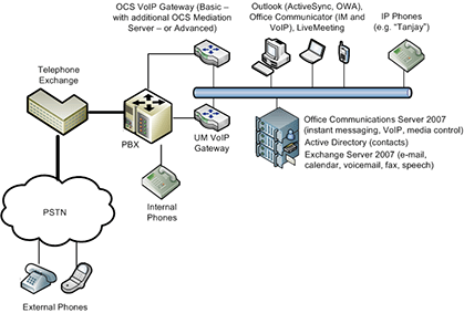 Unified communications with Office Communications Server 2007