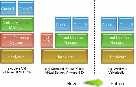 VMM arrangements