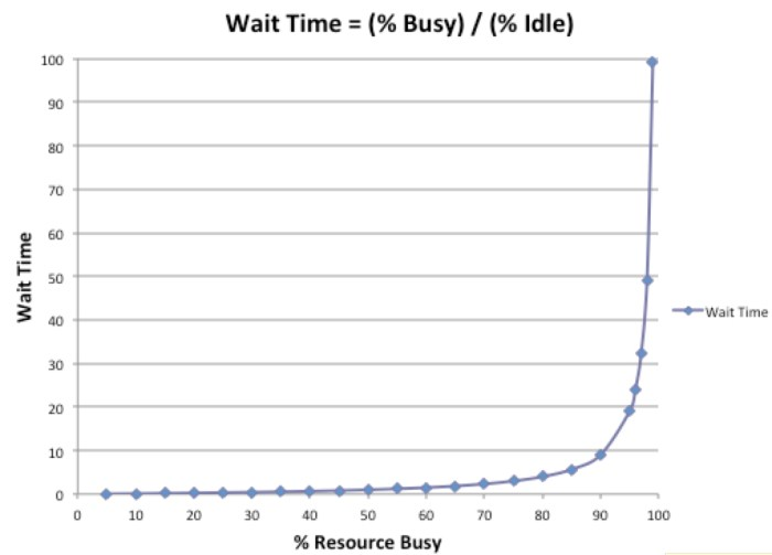 Wait time vs percent busy