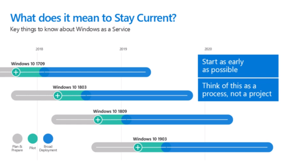 How to stay current with Windows as a Service and Office 365