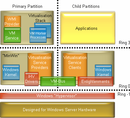 Windows Virtualisation Architecture