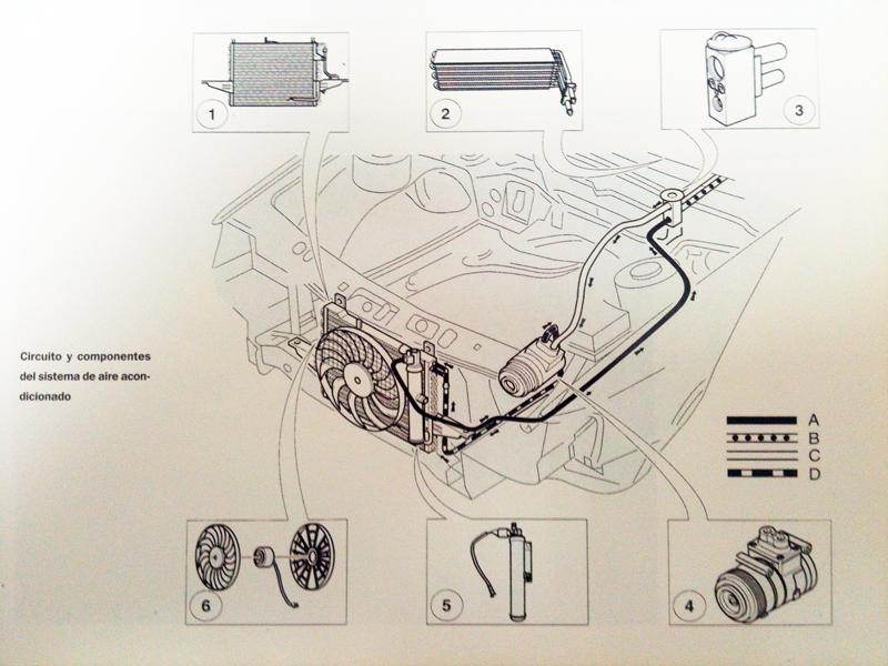 La carga de aire acondicionado repone el gas que interactua con los elementos del circuito