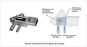 sensor presión diferencial del fap