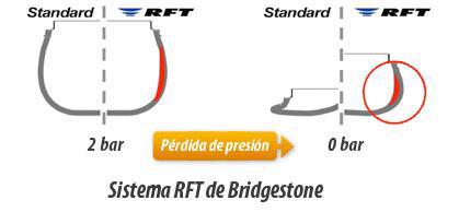 Neumático Run Flat o RFT