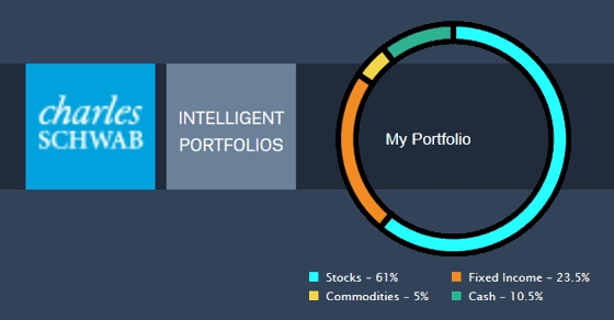 Image result for Schwab Intelligent Portfolios
