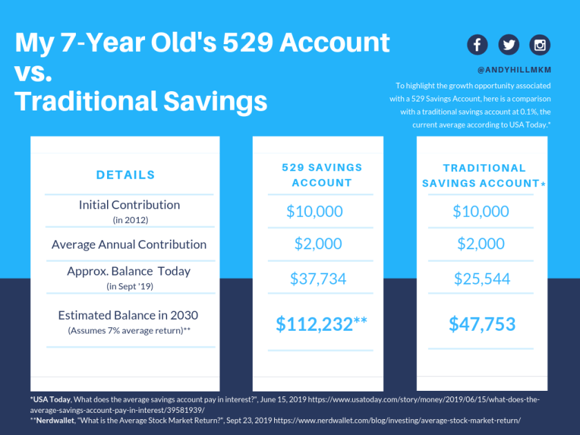 529 Savings versus Traditional Savings - comparison chart