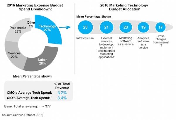 gartner_marketing_tech_spend_600px