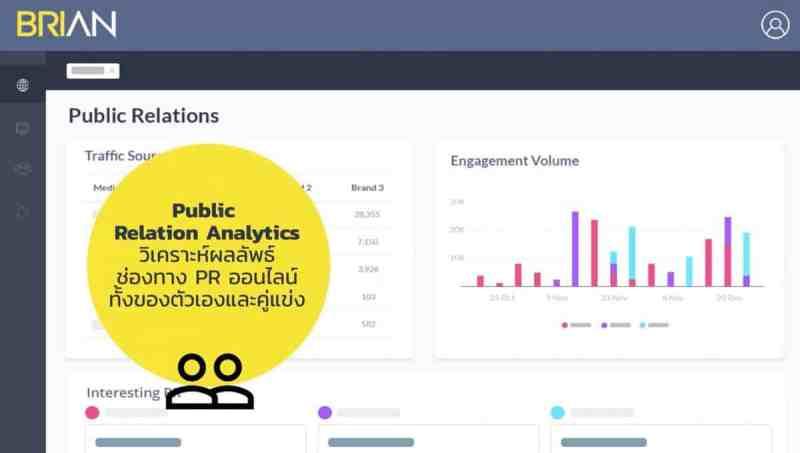 แนะนำ Marketing Analytics Platform