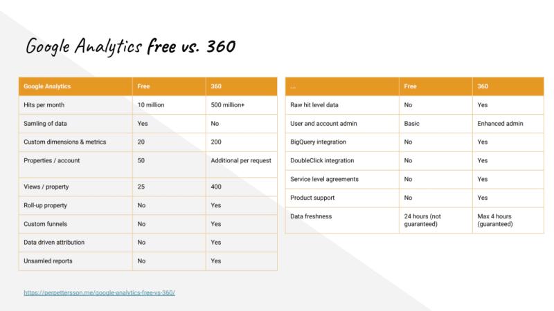 Google Analtic แบบ Free กับแบบเสียเงินหรือ 360