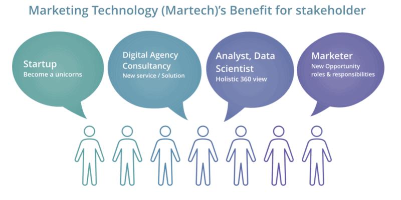 martech benefit