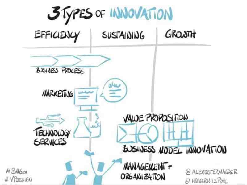Alex Osterwalder's Corporate Innovation Masterclass