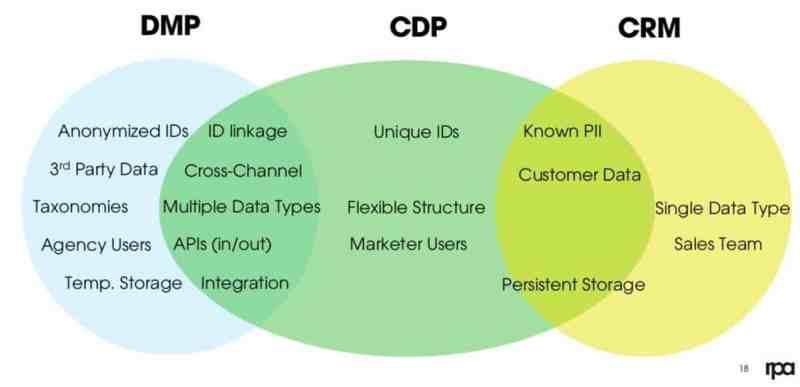 cdp คืออะไร