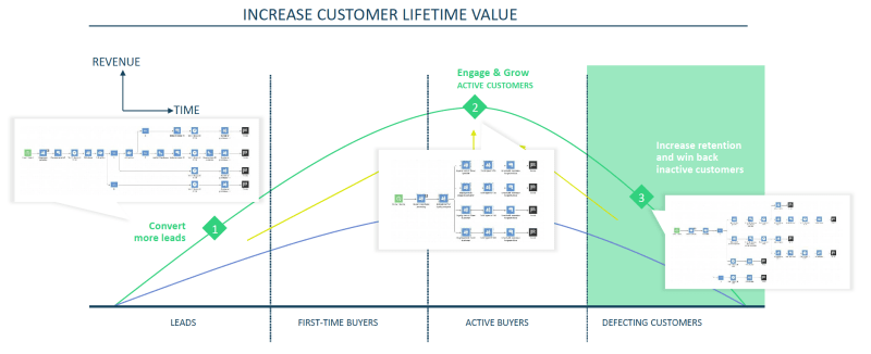 INCREASE INCREASE CUSTOMER LIFETIME VALUE CUSTOMER LIFETIME VALUECUSTOMER LIFETIME VALUE CUSTOMER LIFETIME VALUE CUSTOMER LIFETIME VALUE CUSTOMER LIFETIME VALUE CUSTOMER LIFETIME VALUECUSTOMER LIFETIME VALUE CUSTOMER