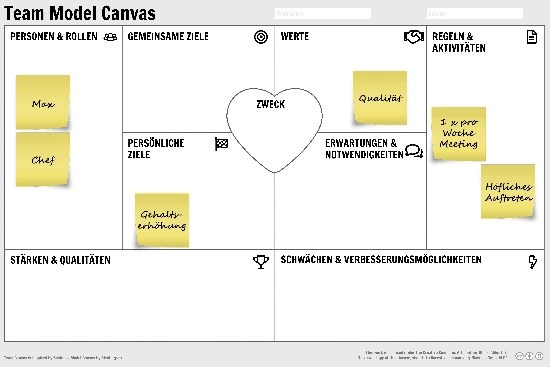 Team Model Canvas