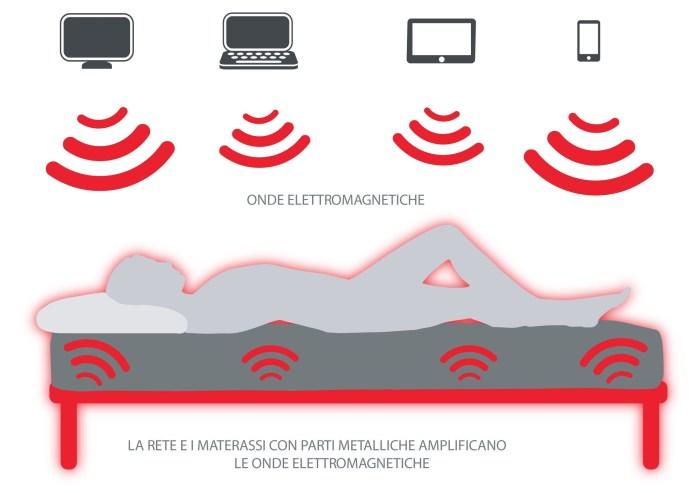 grafica che illustra le onde elettromagnetiche attorno al letto