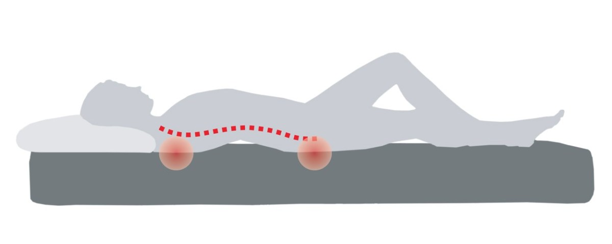grafica colonna vertebrale materasso troppo rigido